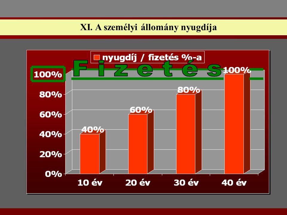 XI. A személyi állomány nyugdíja
