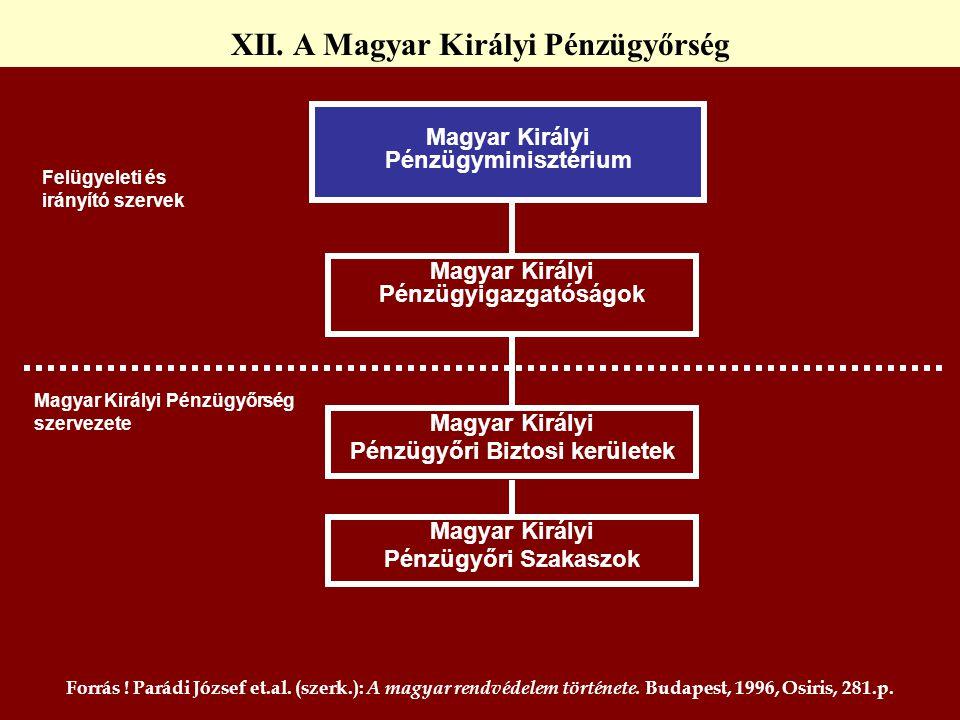 XII. A Magyar Királyi Pénzügyőrség