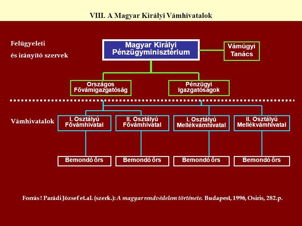 VIII. A Magyar Királyi Vámhivatalok