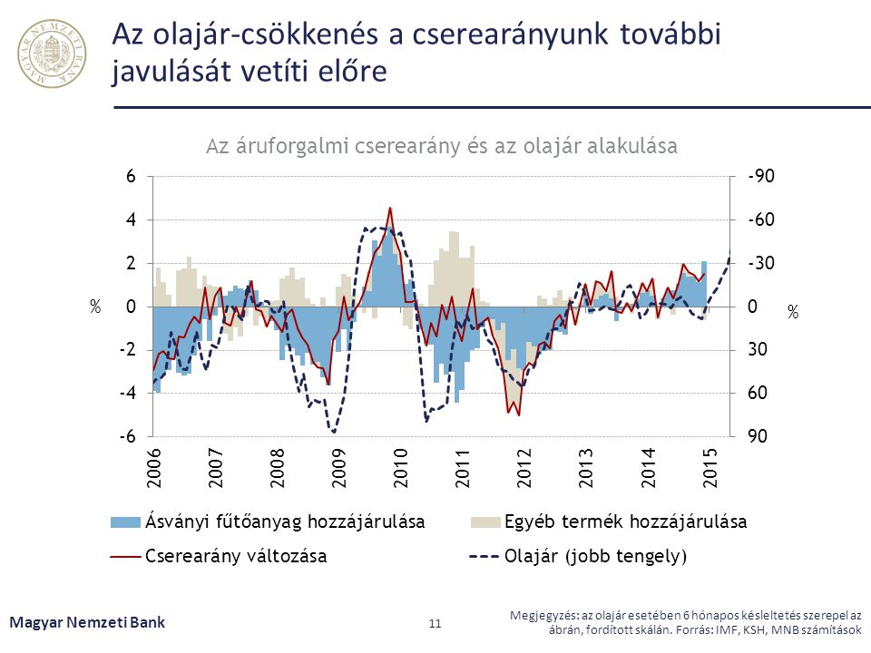 Az olajár-csökkenés a cserearányunk további javulását vetíti előre