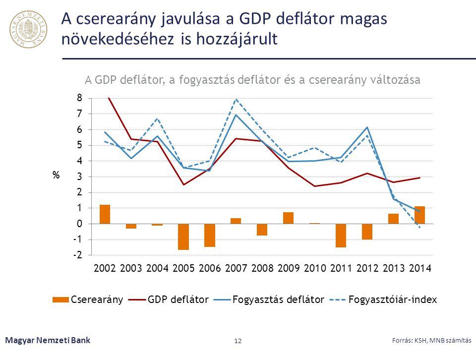 A GDP deflátor, a fogyasztás deflátor és a cserearány változása