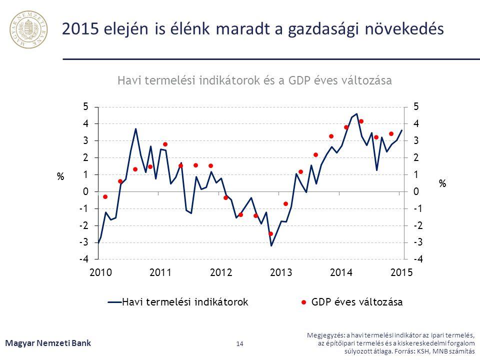 2015 elején is élénk maradt a gazdasági növekedés