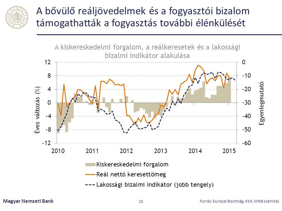 A bővülő reáljövedelmek és a fogyasztói bizalom támogathatták a fogyasztás további élénkülését