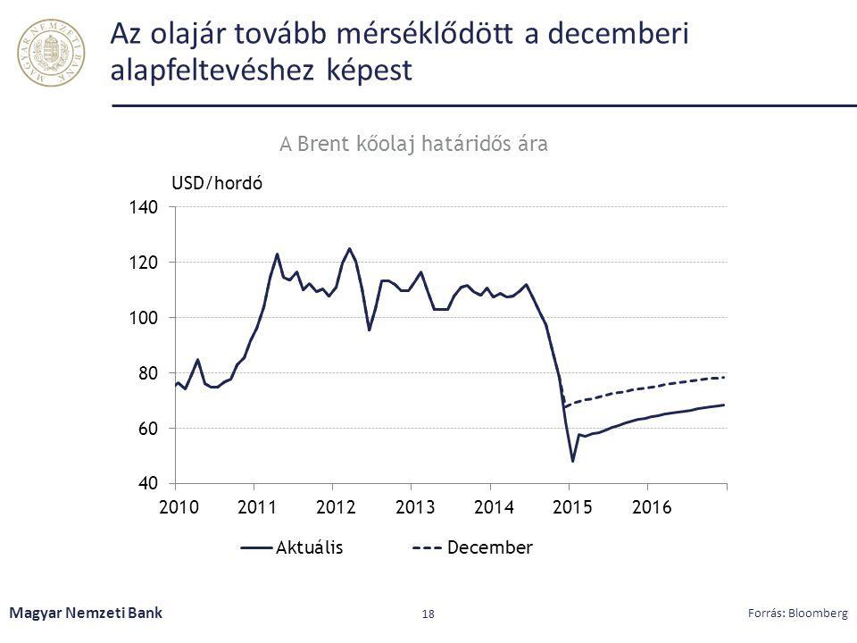 Az olajár tovább mérséklődött a decemberi alapfeltevéshez képest