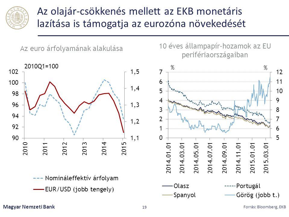 Az olajár-csökkenés mellett az EKB monetáris lazítása is támogatja az eurozóna növekedését