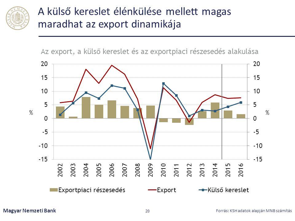 Az export, a külső kereslet és az exportpiaci részesedés alakulása