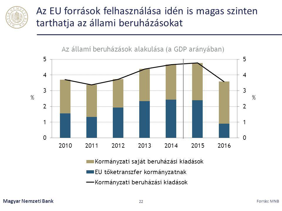Az állami beruházások alakulása (a GDP arányában)