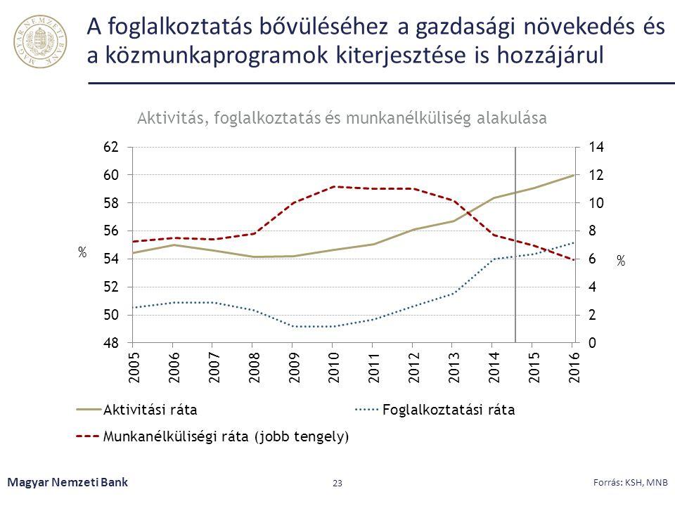 Aktivitás, foglalkoztatás és munkanélküliség alakulása