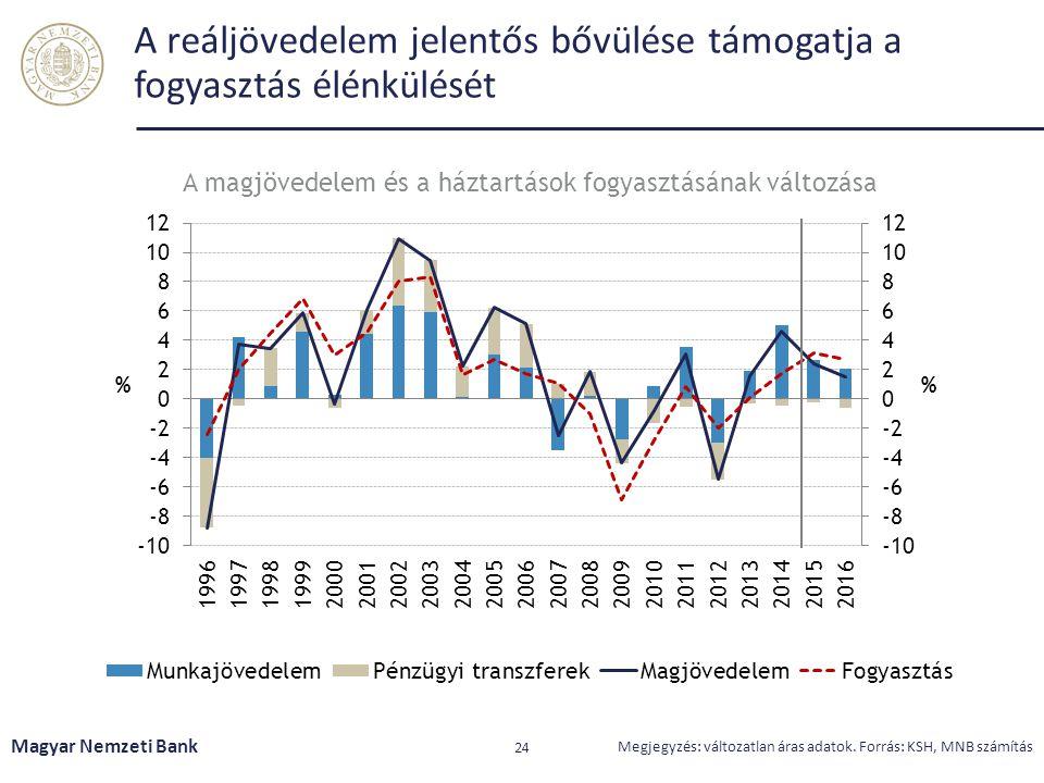 A reáljövedelem jelentős bővülése támogatja a fogyasztás élénkülését