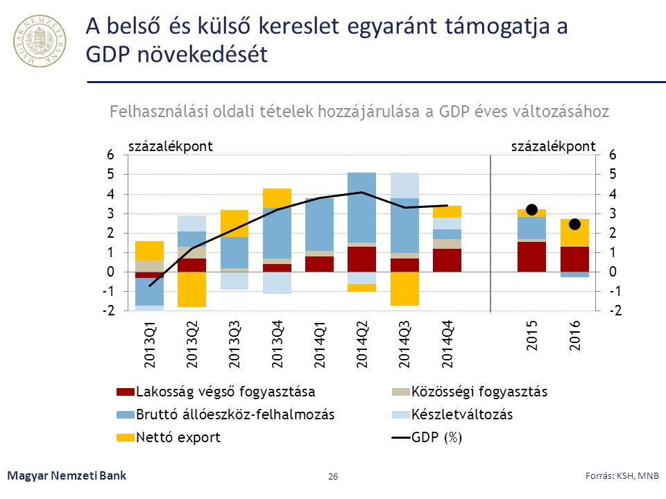 A belső és külső kereslet egyaránt támogatja a GDP növekedését