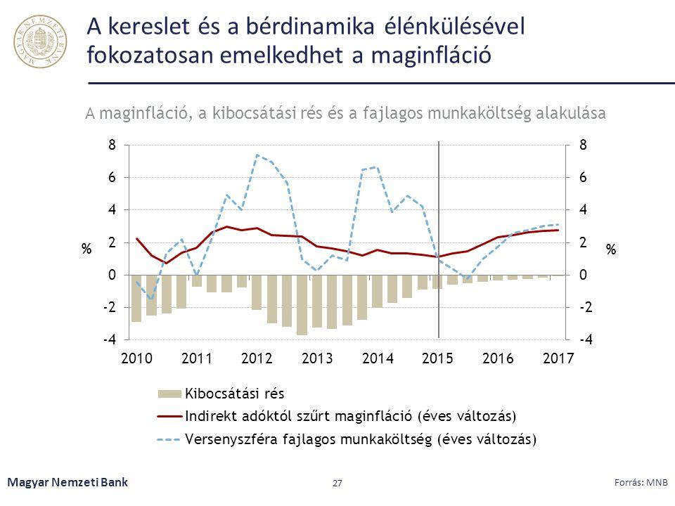 A maginfláció, a kibocsátási rés és a fajlagos munkaköltség alakulása