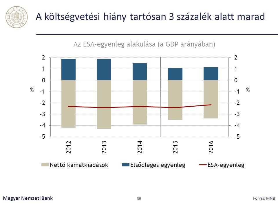 A költségvetési hiány tartósan 3 százalék alatt marad