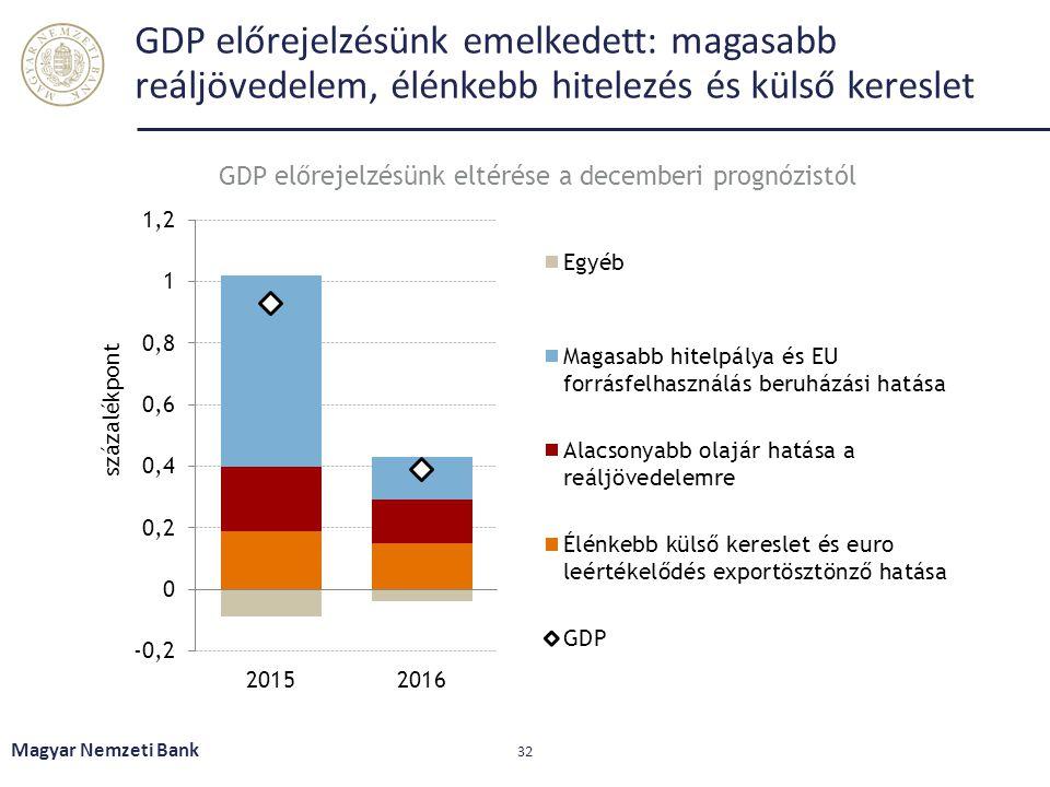 GDP előrejelzésünk eltérése a decemberi prognózistól