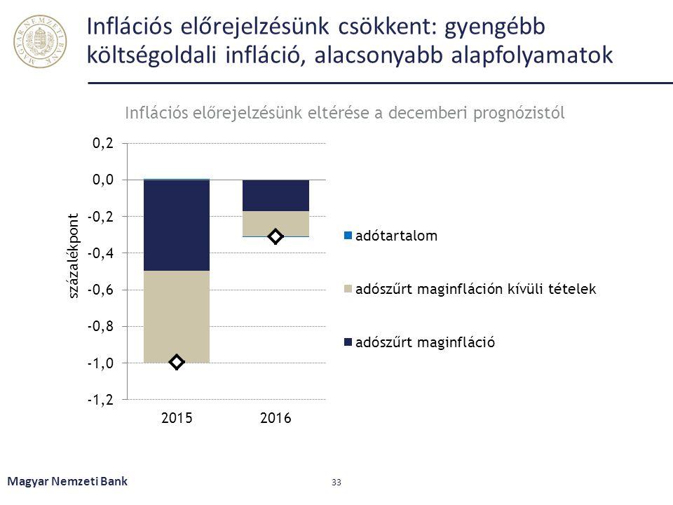 Inflációs előrejelzésünk eltérése a decemberi prognózistól