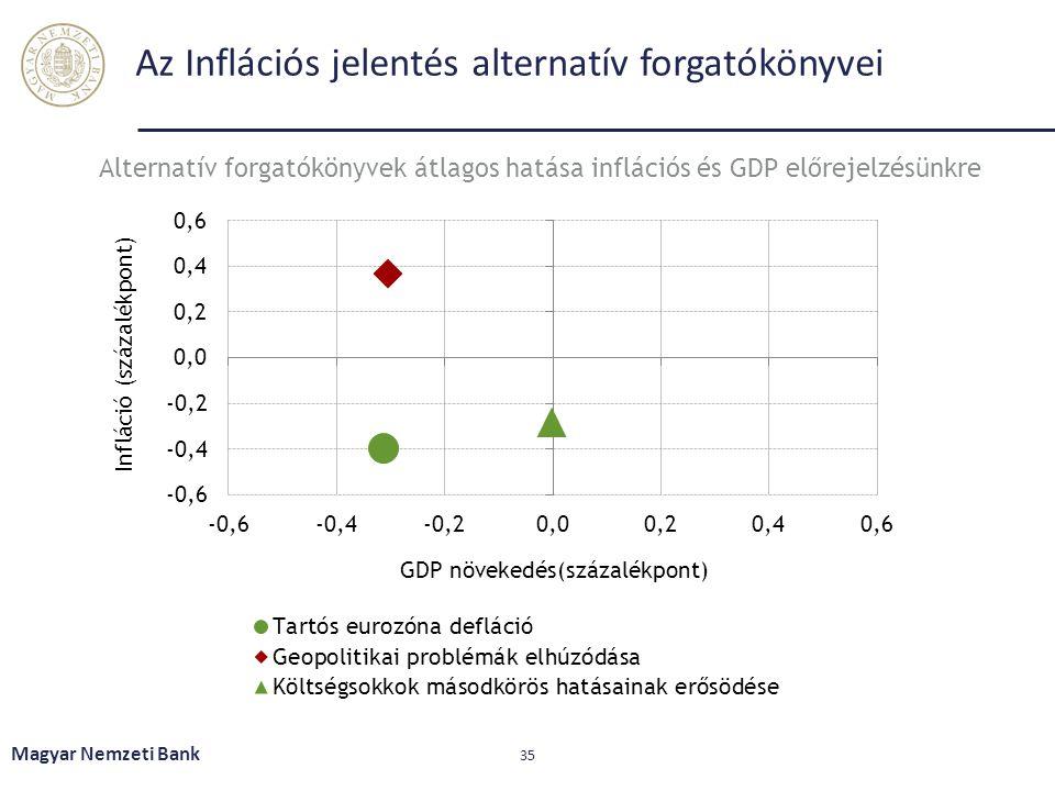 Az Inflációs jelentés alternatív forgatókönyvei