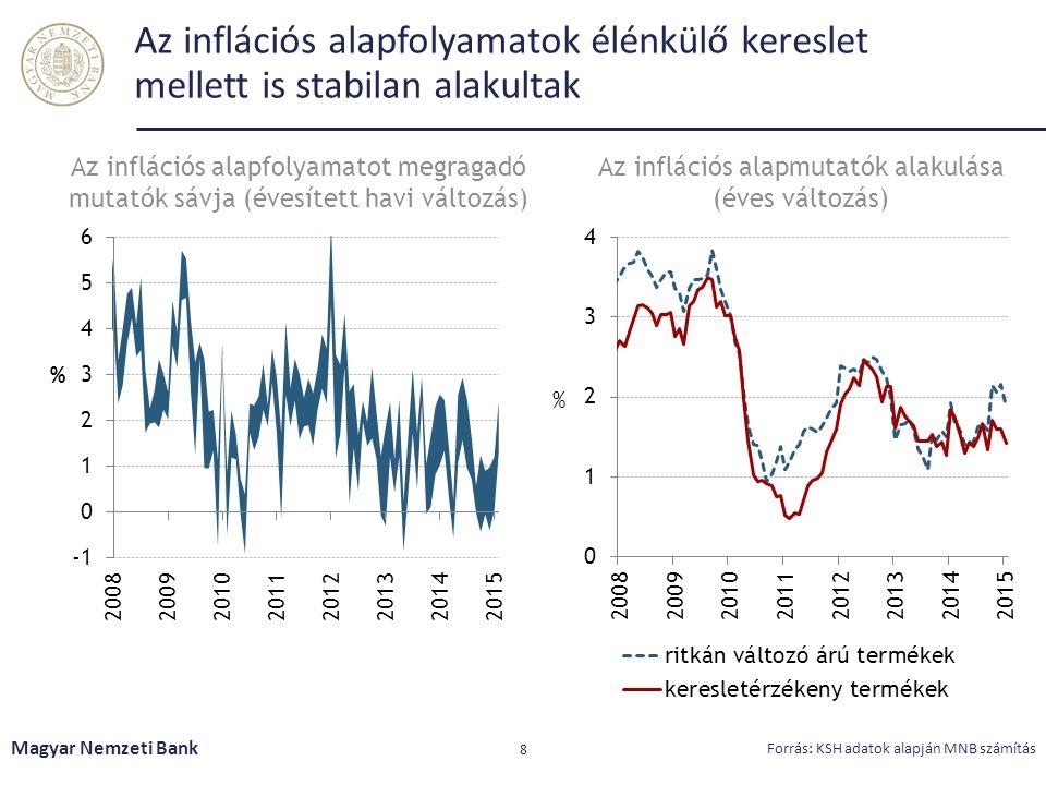 Az inflációs alapmutatók alakulása