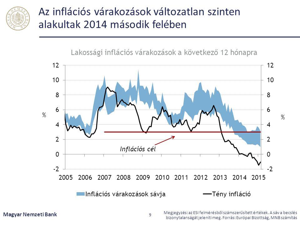 Lakossági inflációs várakozások a következő 12 hónapra