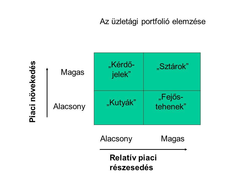 Az üzletági portfolió elemzése