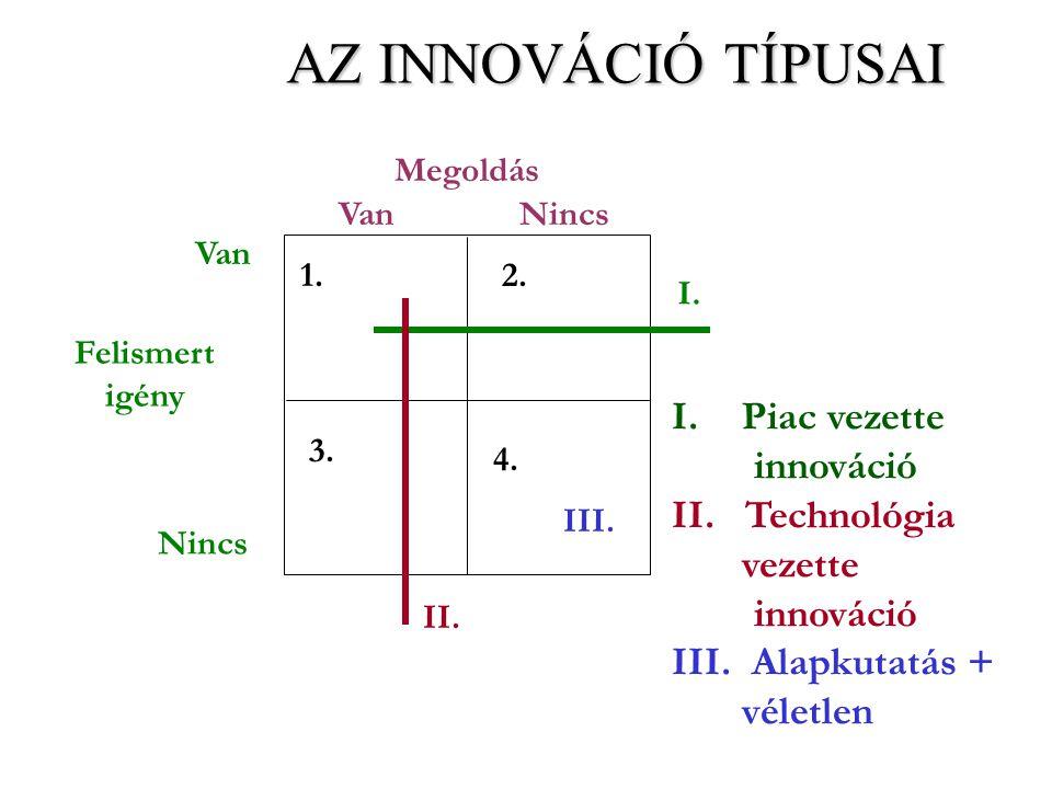 AZ INNOVÁCIÓ TÍPUSAI Piac vezette innováció II. Technológia vezette