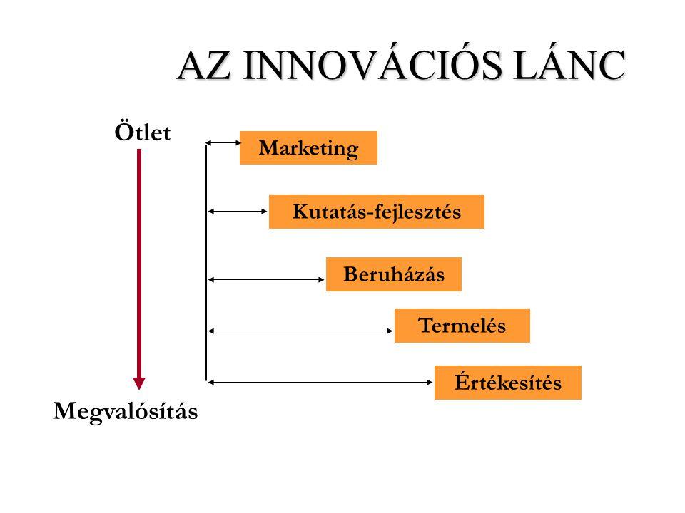 AZ INNOVÁCIÓS LÁNC Ötlet Megvalósítás Marketing Kutatás-fejlesztés