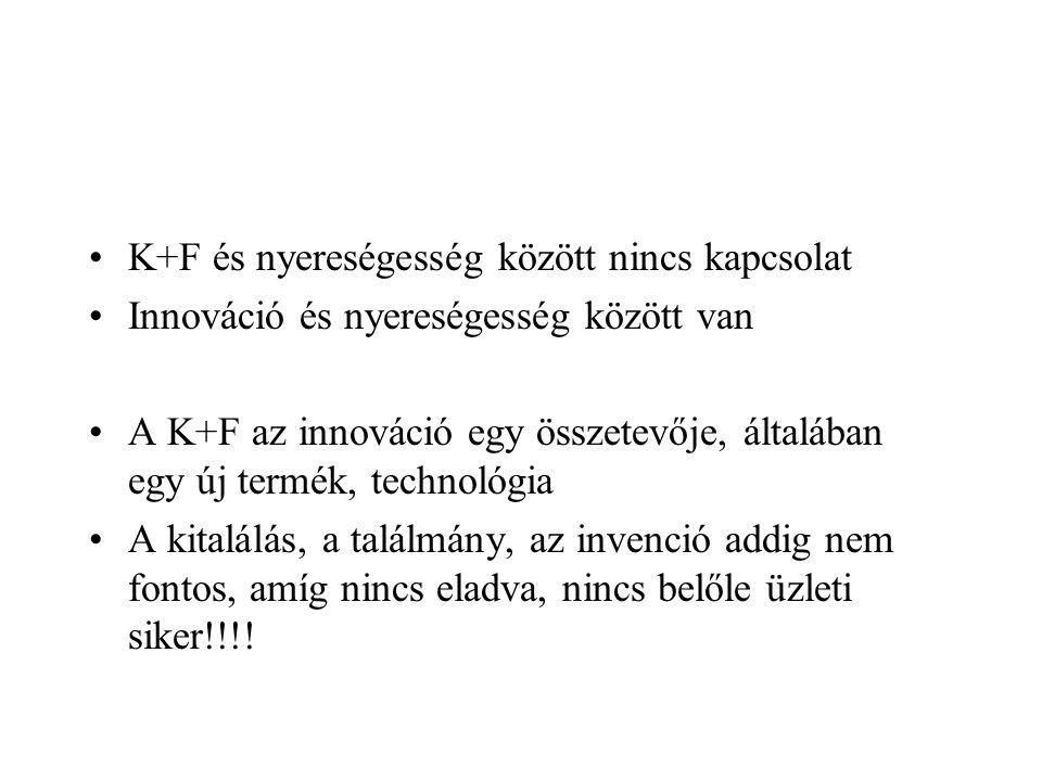 K+F és nyereségesség között nincs kapcsolat