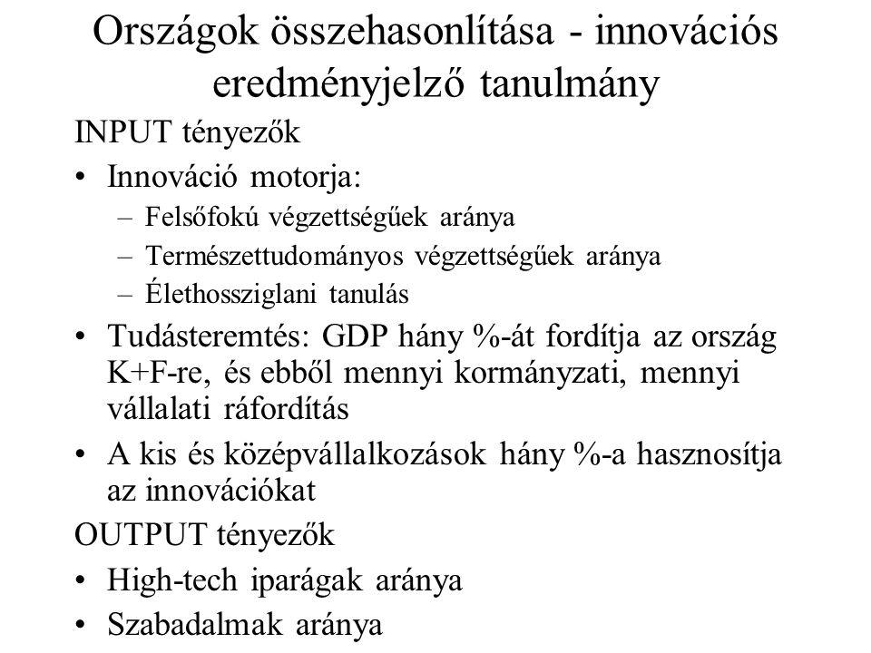 Országok összehasonlítása - innovációs eredményjelző tanulmány