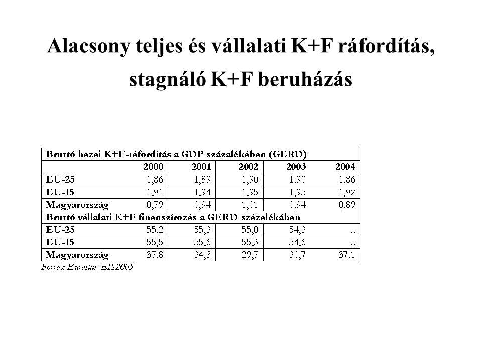 Alacsony teljes és vállalati K+F ráfordítás, stagnáló K+F beruházás