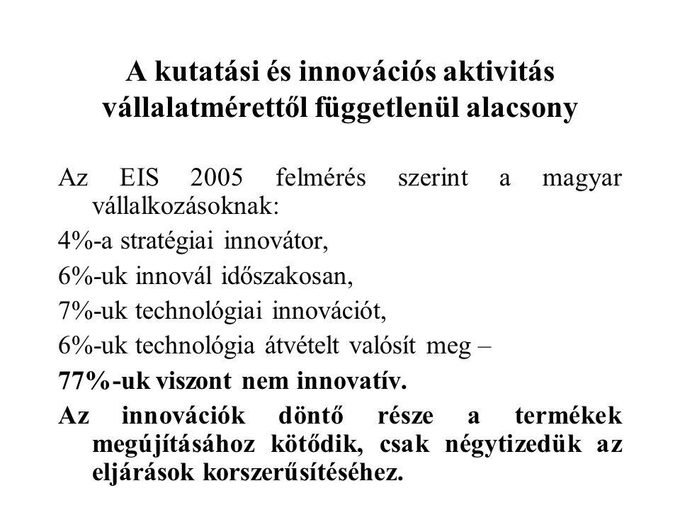 A kutatási és innovációs aktivitás vállalatmérettől függetlenül alacsony