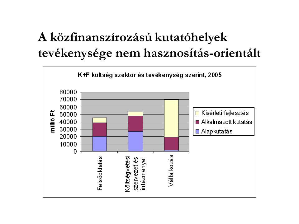 A közfinanszírozású kutatóhelyek