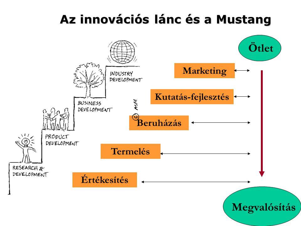 Az innovációs lánc és a Mustang