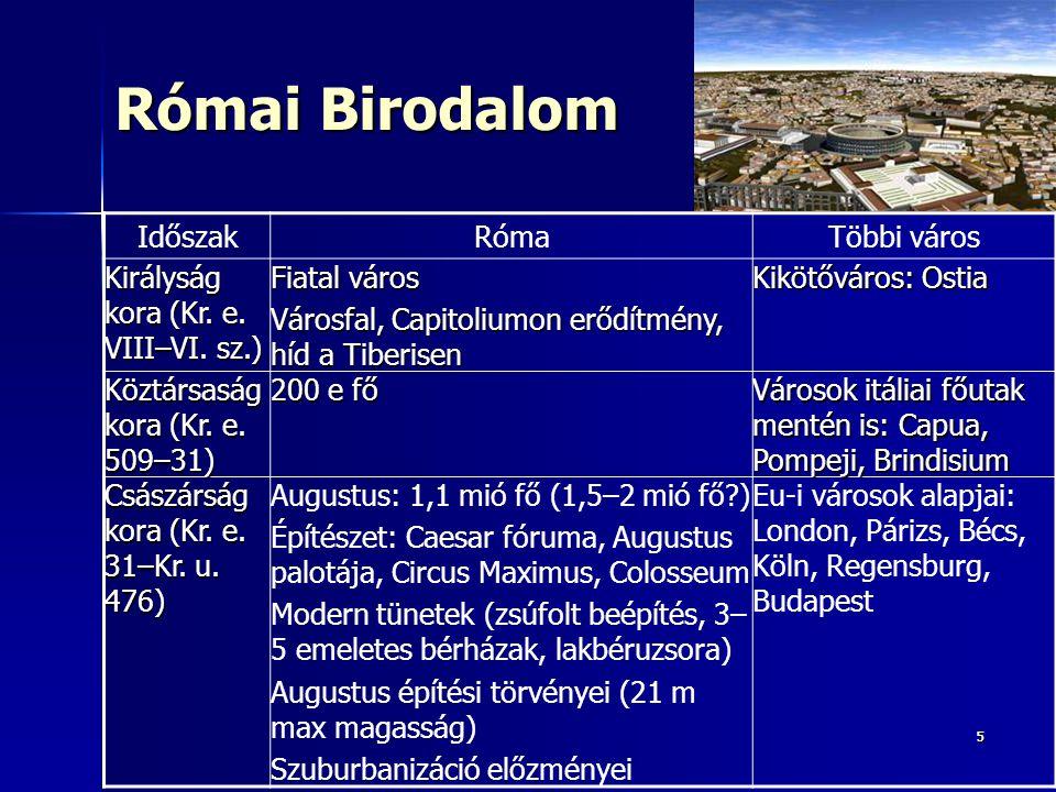 Római Birodalom Időszak Róma Többi város