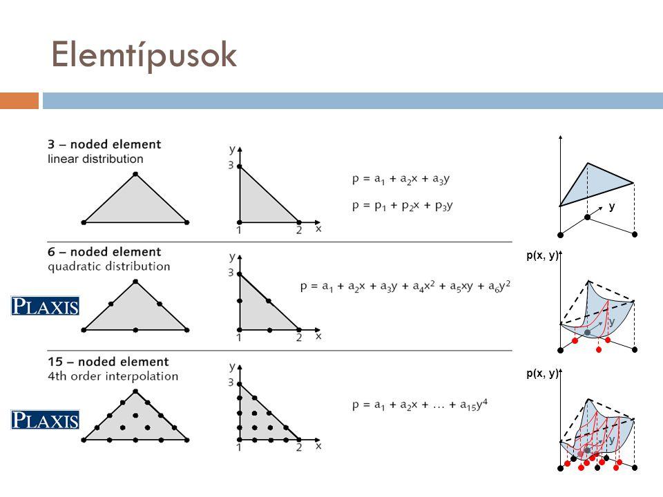 Elemtípusok y p(x, y)