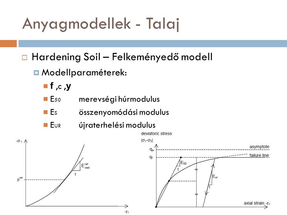 Anyagmodellek - Talaj Hardening Soil – Felkeményedő modell