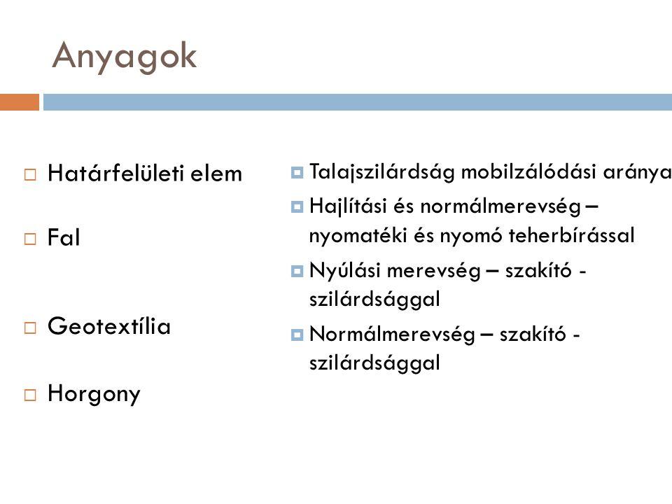 Anyagok Határfelületi elem Fal Geotextília Horgony