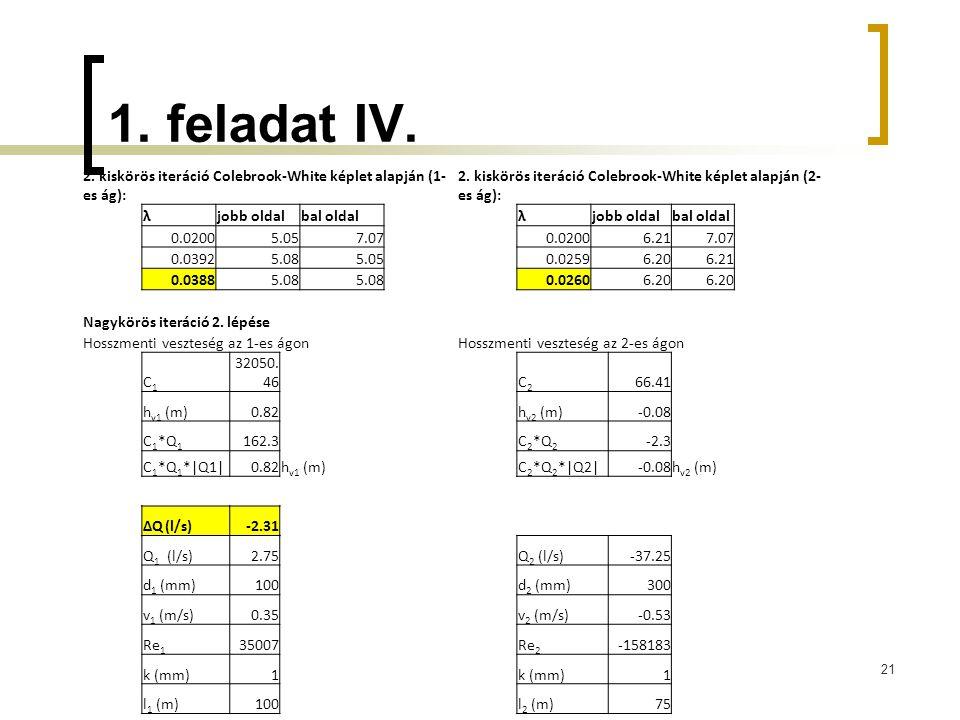 1. feladat IV. 2. kiskörös iteráció Colebrook-White képlet alapján (1-es ág): 2. kiskörös iteráció Colebrook-White képlet alapján (2-es ág):