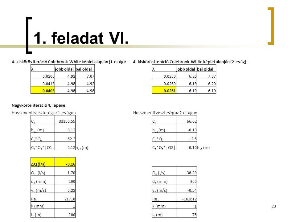 1. feladat VI. 4. kiskörös iteráció Colebrook-White képlet alapján (1-es ág): 4. kiskörös iteráció Colebrook-White képlet alapján (2-es ág):