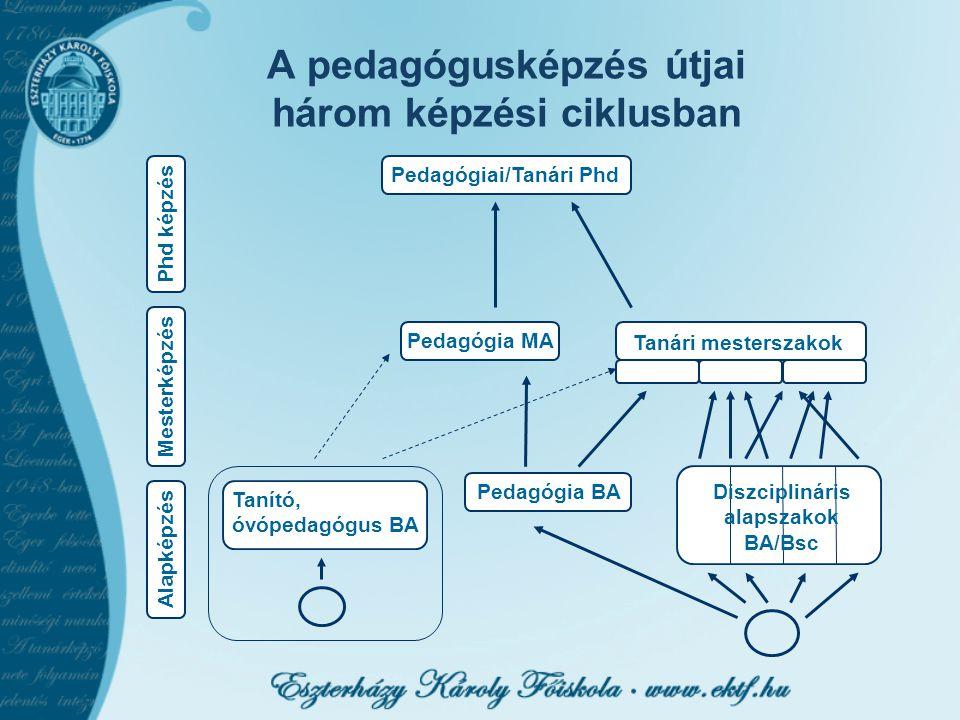 A pedagógusképzés útjai három képzési ciklusban