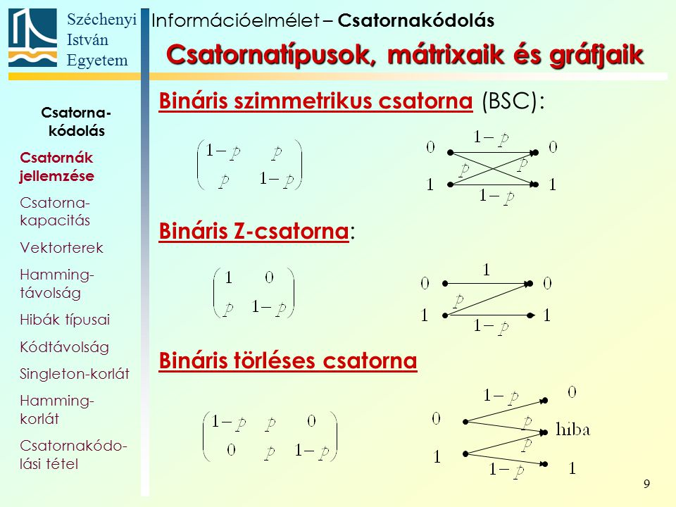 Csatornatípusok, mátrixaik és gráfjaik