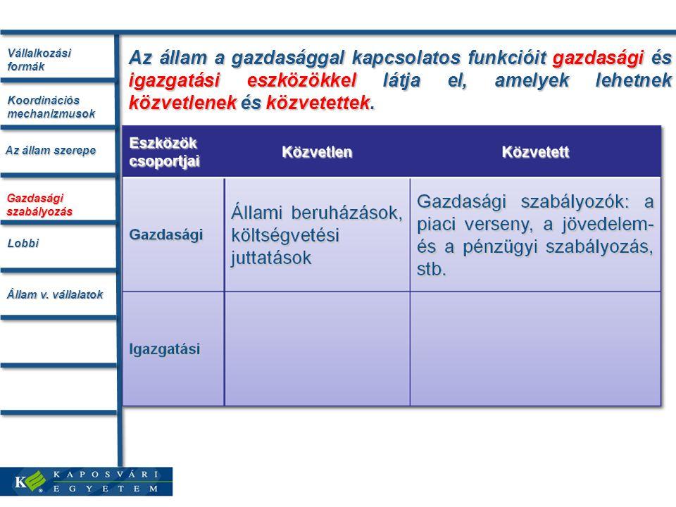 Vállalkozási formák Az állam szerepe. Koordinációs mechanizmusok. Gazdasági szabályozás. Lobbi. Állam v. vállalatok.