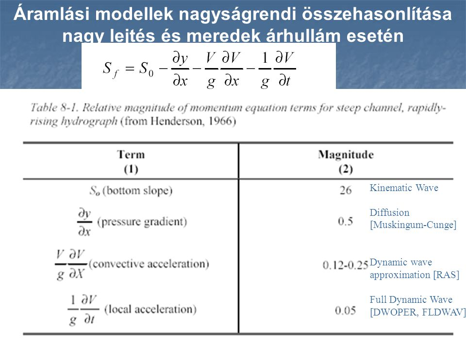 Áramlási modellek nagyságrendi összehasonlítása nagy lejtés és meredek árhullám esetén