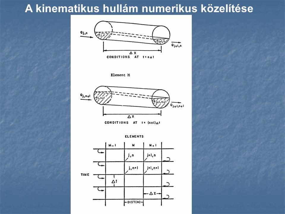 A kinematikus hullám numerikus közelítése