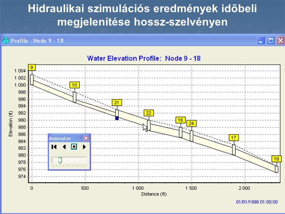 Hidraulikai szimulációs eredmények időbeli megjelenítése hossz-szelvényen