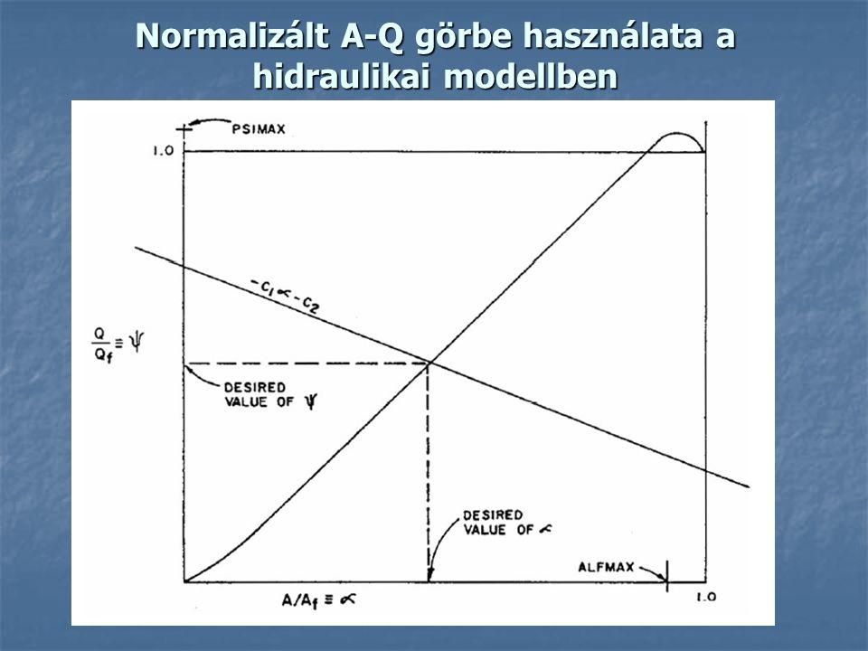 Normalizált A-Q görbe használata a hidraulikai modellben