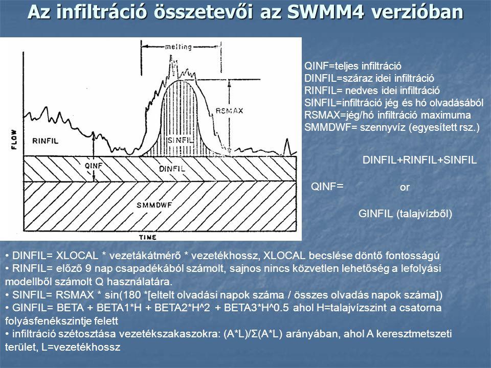 Az infiltráció összetevői az SWMM4 verzióban