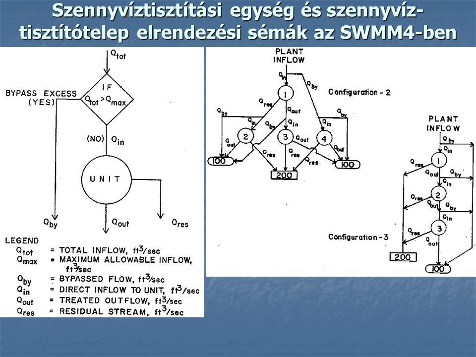 Szennyvíztisztítási egység és szennyvíz-tisztítótelep elrendezési sémák az SWMM4-ben