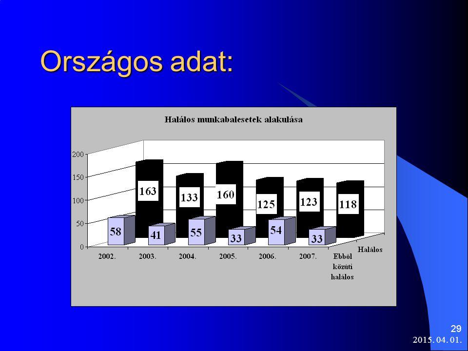 Országos adat: 2017.04.10.