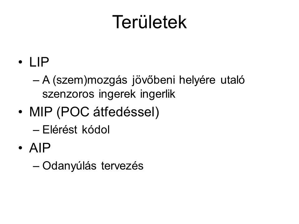 Területek LIP MIP (POC átfedéssel) AIP