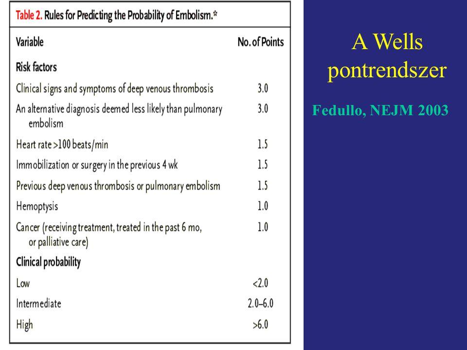 A Wells pontrendszer Fedullo, NEJM 2003