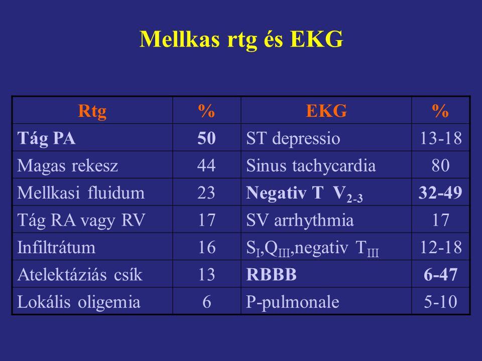 Mellkas rtg és EKG Rtg % EKG Tág PA 50 ST depressio 13-18 Magas rekesz