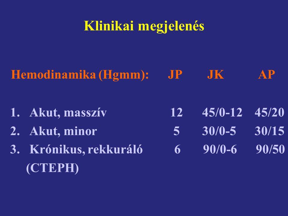 Klinikai megjelenés Hemodinamika (Hgmm): JP JK AP